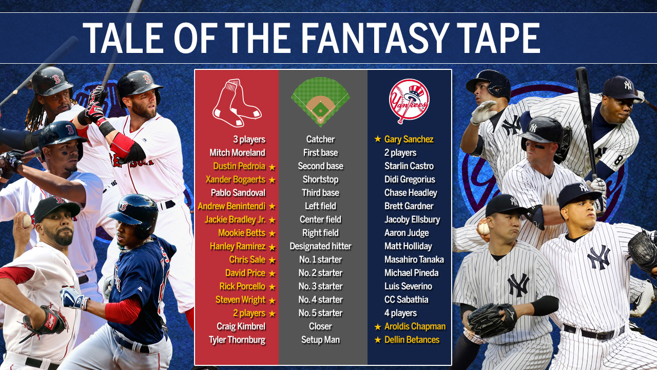 Tale of the fantasy tape: Yanks vs. Red Sox