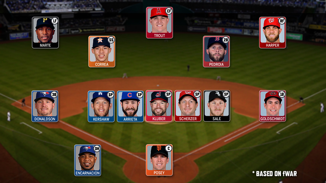 Which players are on MLB's All-2016 Team?