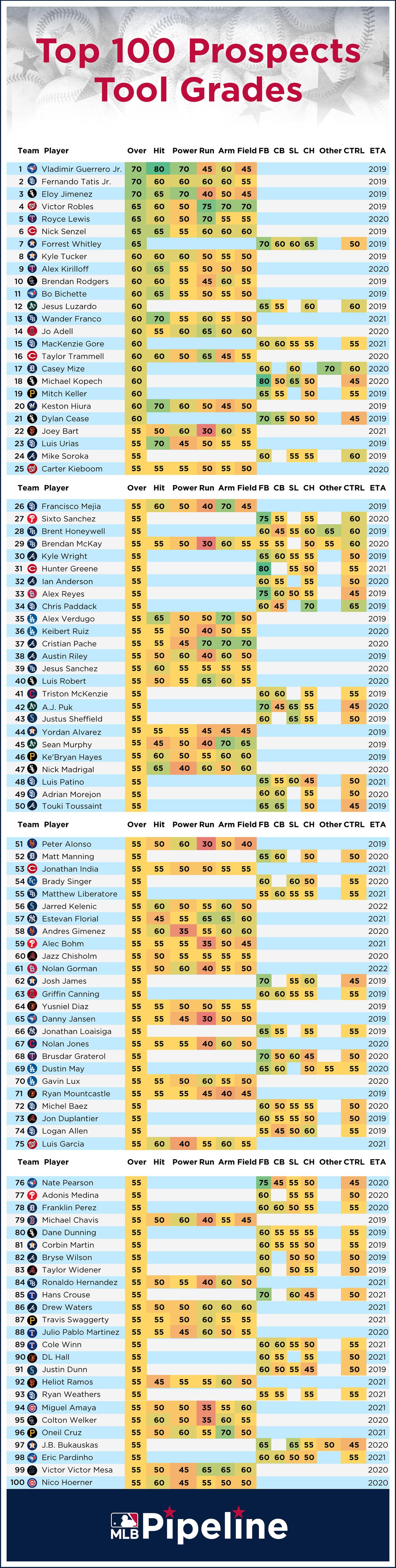 Baseball America Top 100 Prospects 2020.Best Tools On 2019 Top 100 Prospects List Mlb Com