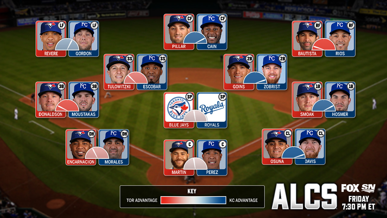 Who has the ALCS advantage, position-by-position?