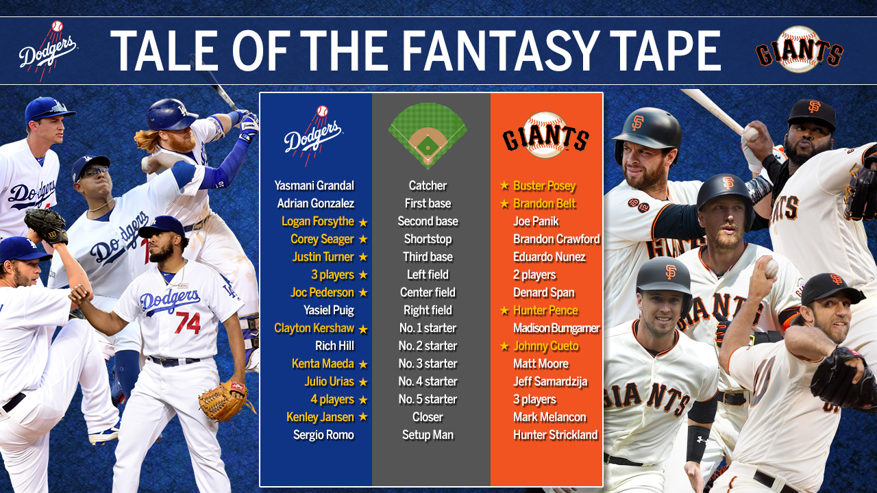 Tale of the fantasy tape: Dodgers vs. Giants