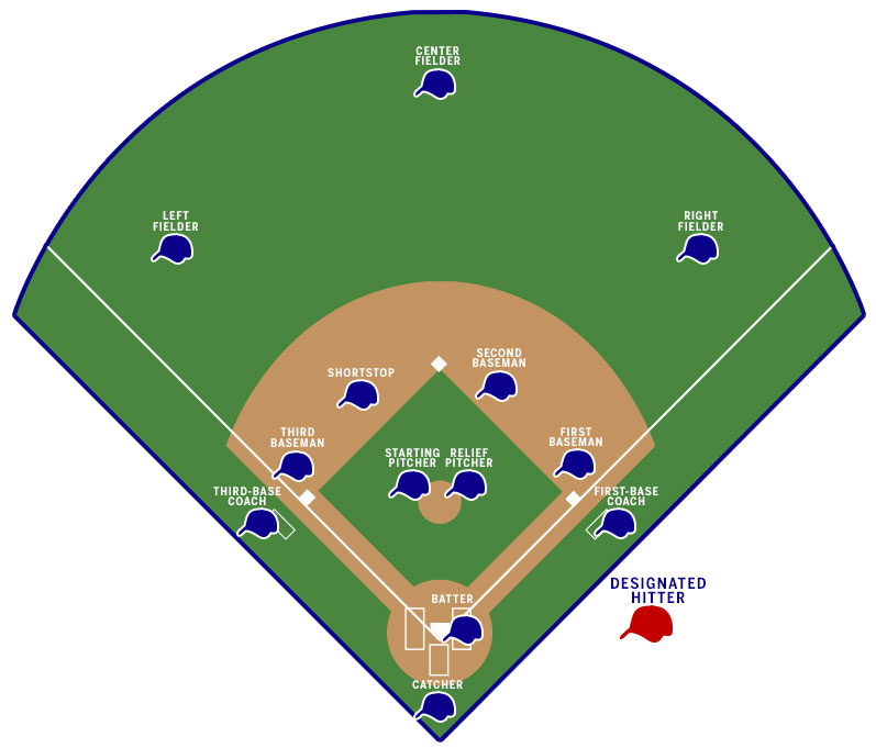 Additionally If Teams Have Two Strong Hitters Who Play The Same Defensive Position They Can Use DH Spot To Keep Both Players In Lineup